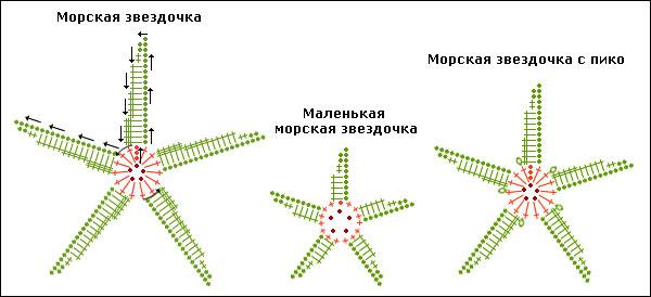 Следующие картинки демонстрируют варианты морских звезд, связанных по схемам, приведенным выше.  Например, на 1-ой...